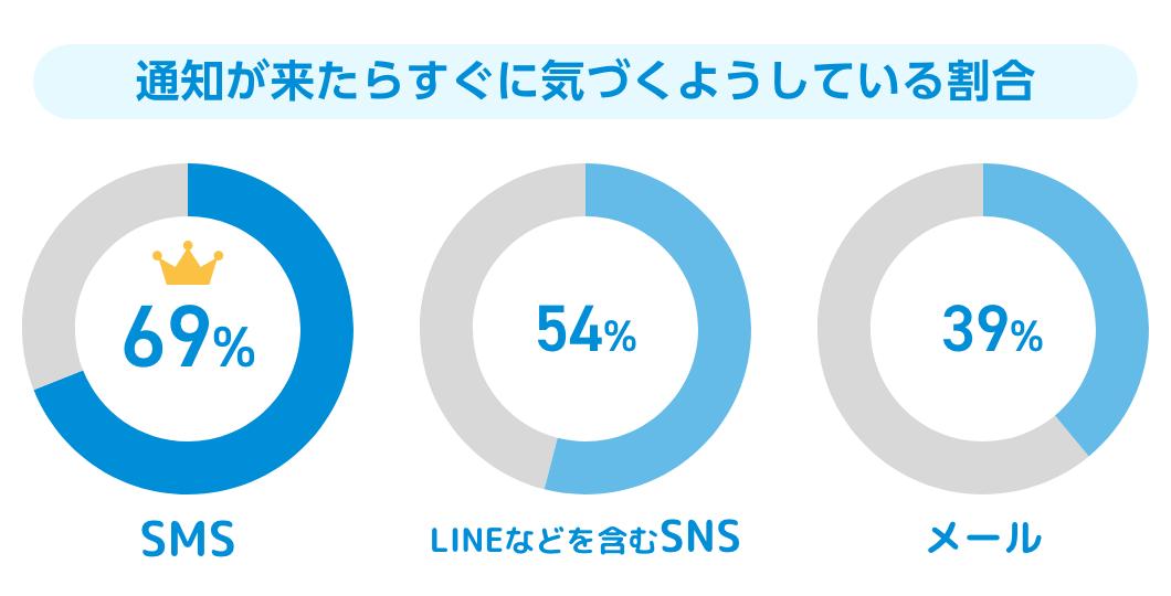 SMS、SNS、メールの通知が来たらすぐに気づくようにしている割合