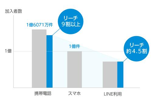 普及率グラフ.png