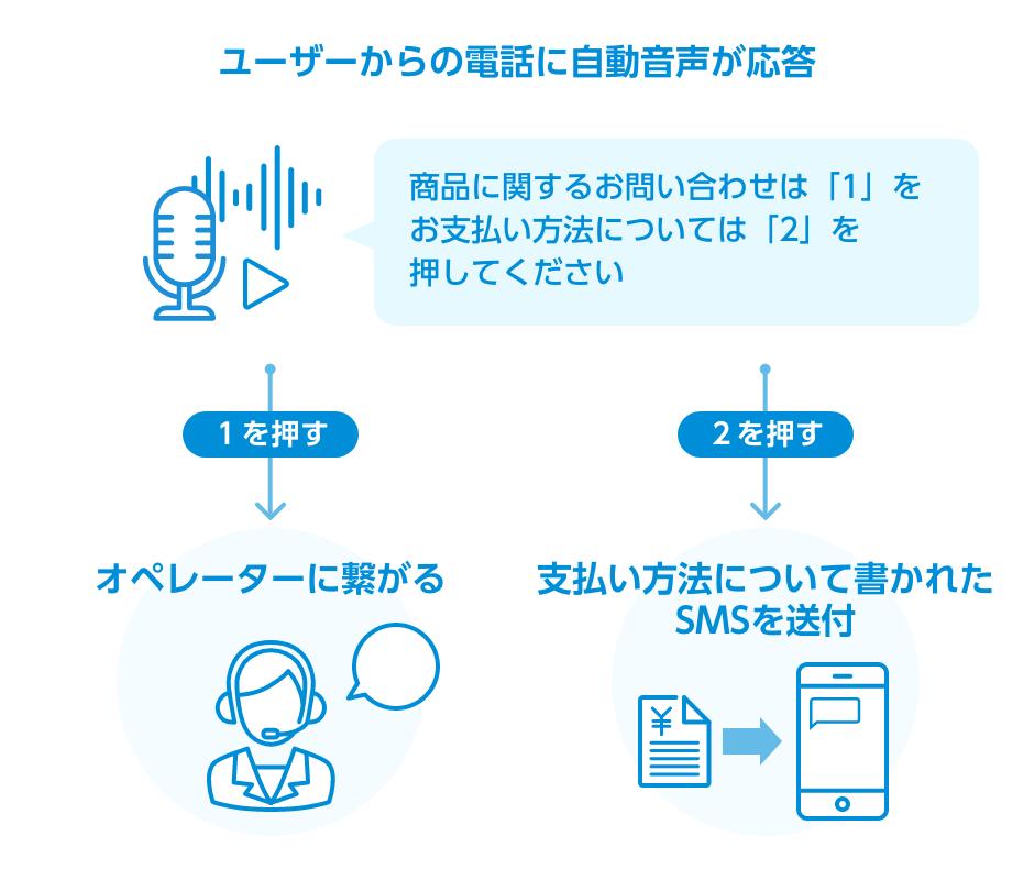 SMSとIVR(自動音声応答)を連携するとできること