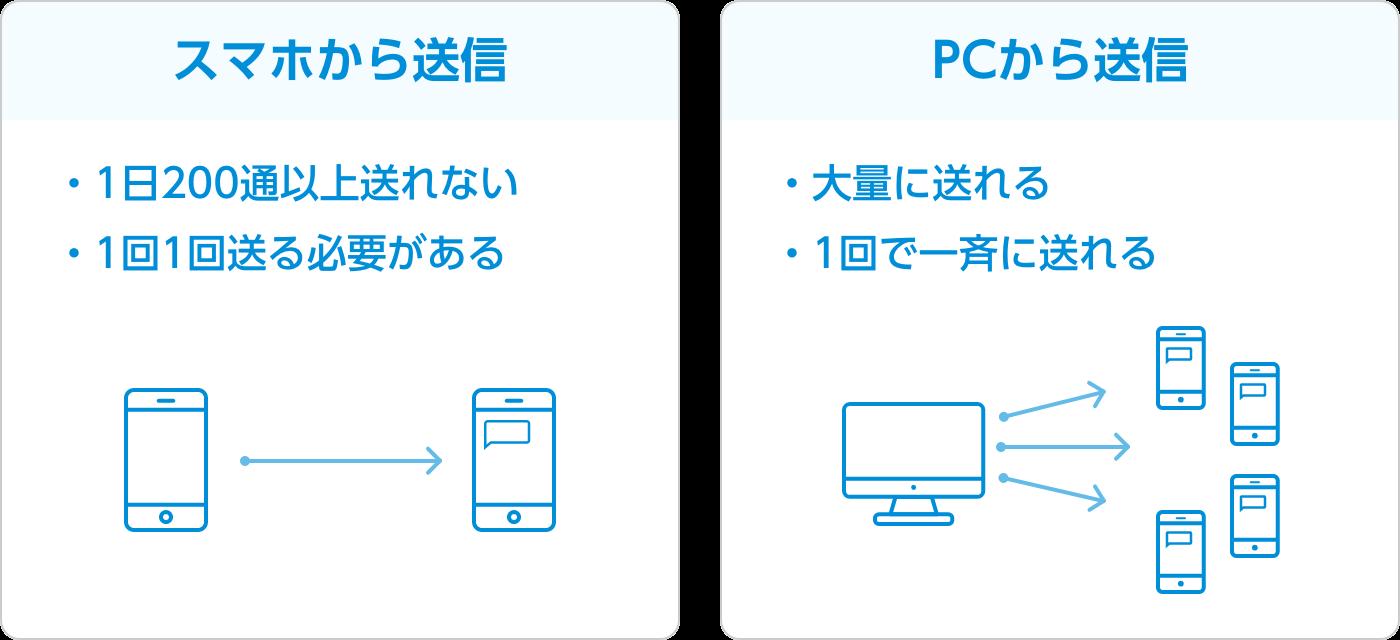 送信の際に利用するのはAPIと管理画面の2種類