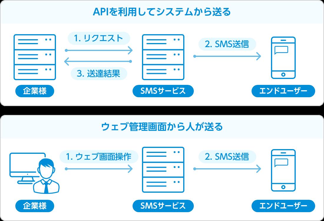 SMS送信の際に利用するのはAPIと管理画面の2種類
