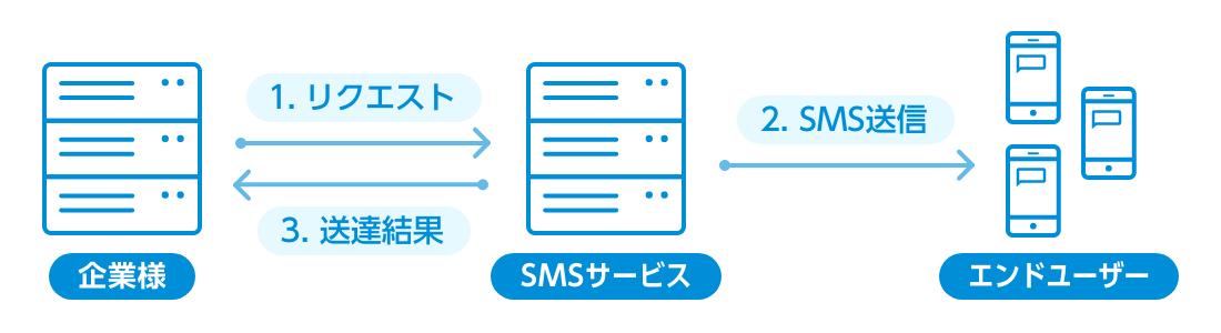 「API」とは?SMS送信における使い方は?